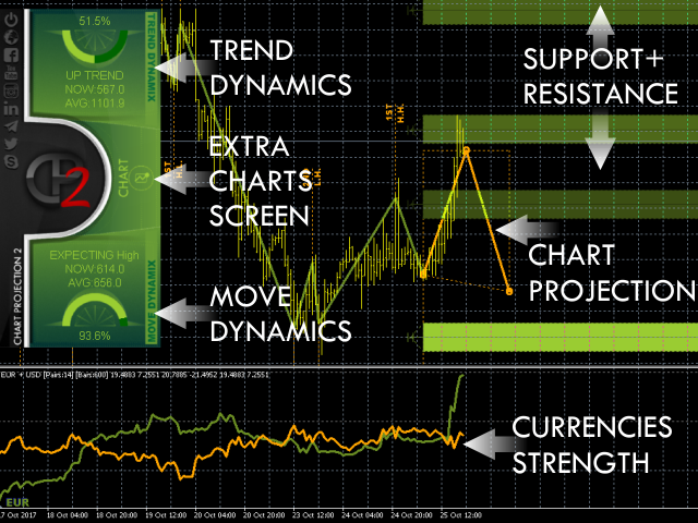 Download the 'Chart Projection' Technical Indicator for MetaTrader 4