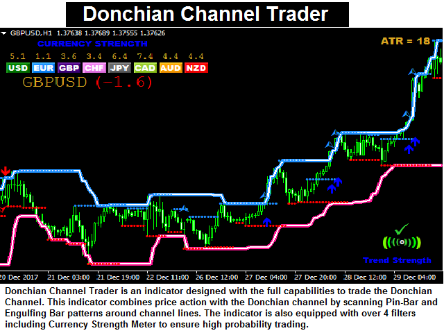 Donchian Channel Trader