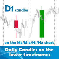 Daily Candles on the lower time frames chart