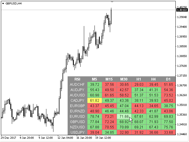 Dashboard RSI Multicurrency for MT5
