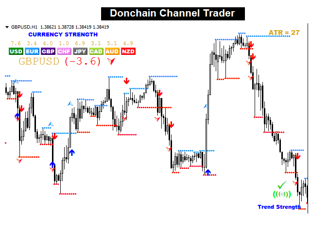 Donchian channel forex indicator