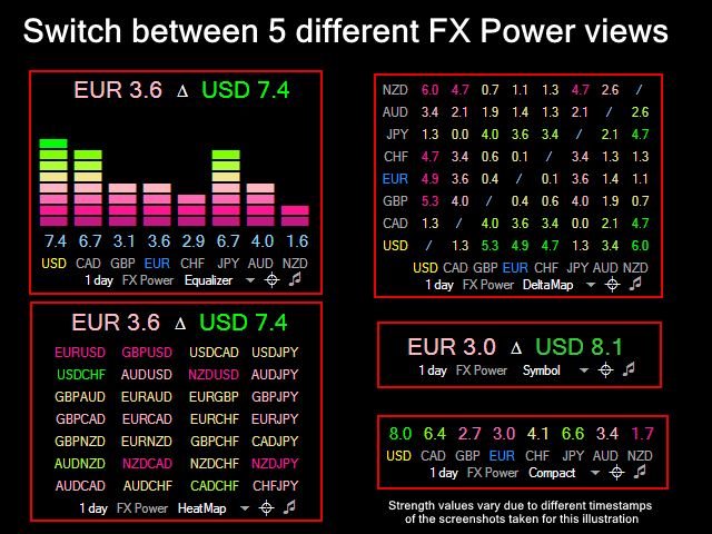 Buy the 'FX Power' Technical Indicator for MetaTrader 4 in MetaTrader Market