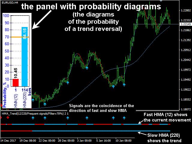 HMA Trend Professional MT5