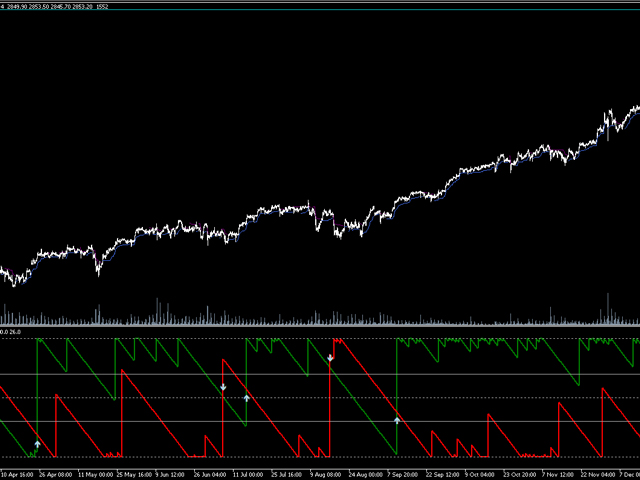 Aroon Indicator SG