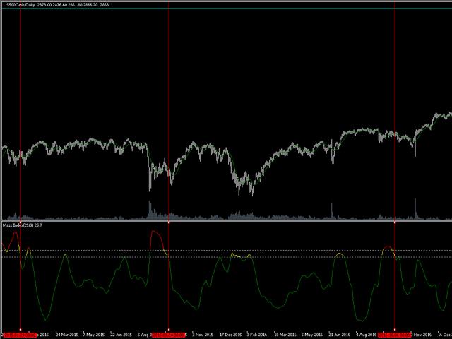 Mass Index SG