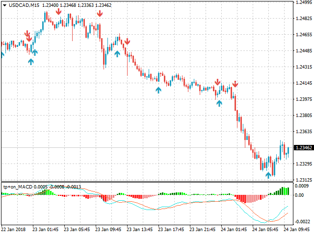 Download the 'Tipu MACD' Technical Indicator for MetaTrader