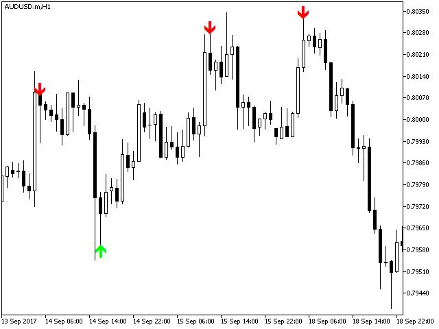 Eagle Arrow Indicator MT5
