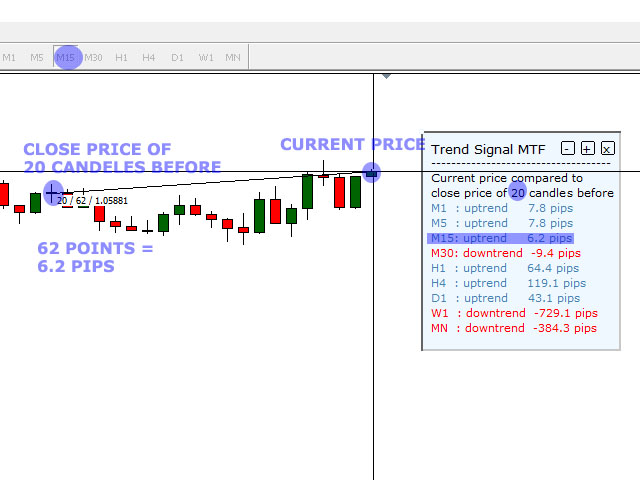 Trend Signal Multi Timeframe mt4