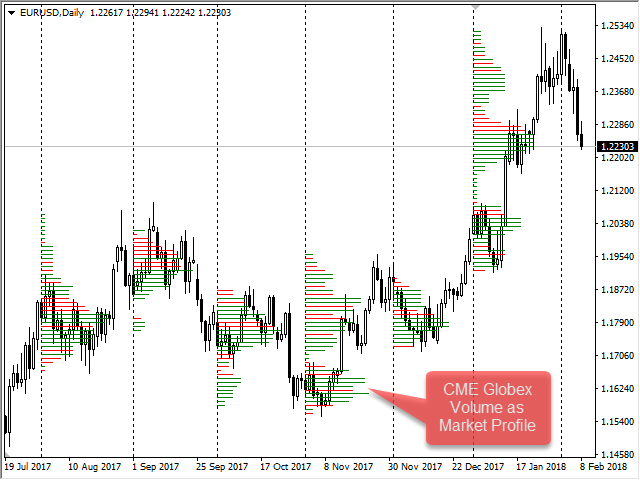 CME Daily Bulletin Market Profile