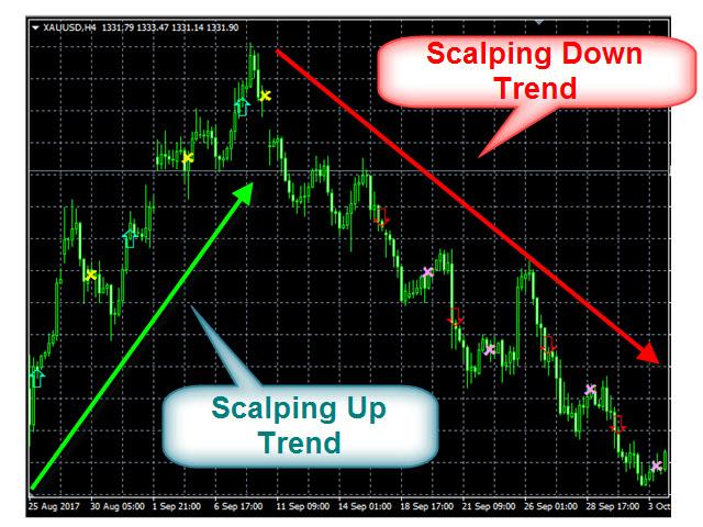 ICloud Scalper Trend Indy