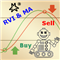 MMM RVI and Moving Average