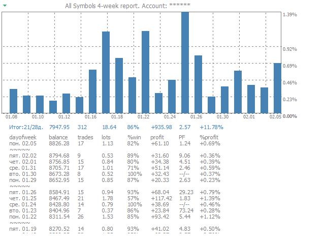Brief report weekly trade 4