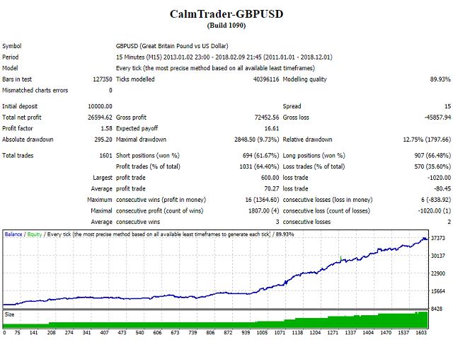 CalmTrader GBPUSD