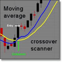 Moving average crossover scanner MT5