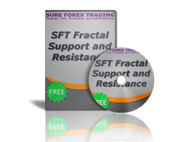 SFT Fractal Support and Resistance