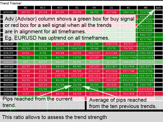 Trend Tracker for multi pairs and timeframes