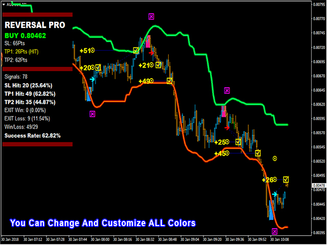 Buy The Pipfinite Reversal Pro Technical Indicator For