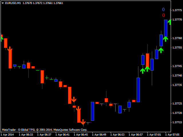Binary options oscillator