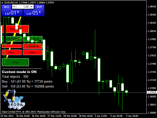 Analyzer candlestick patterns mt4
