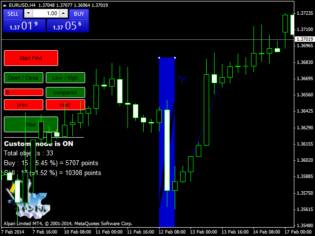 Technical Analysis Candlestick Patterns Metatrader 5 Free