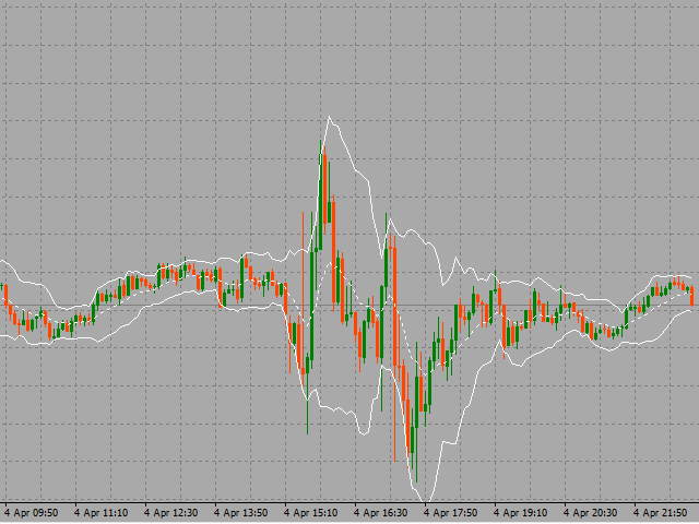 Bollinger bands 20-2 front-weighted