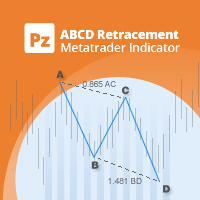 PZ ABCD Retracement