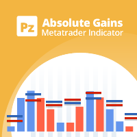 PZ Absolute Gains