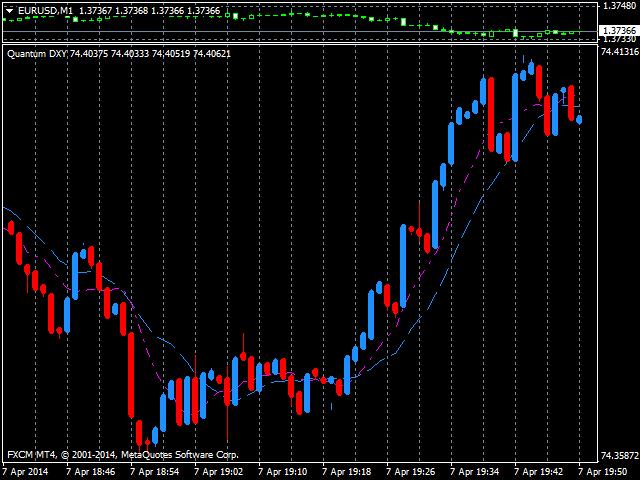 Quantum Euro Weighted USD Index Indicator