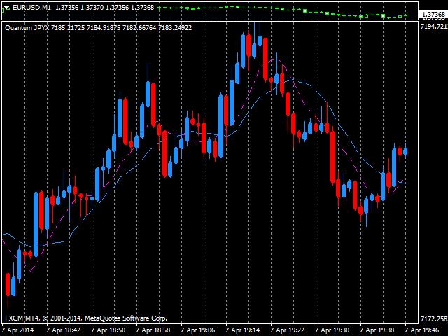 Quantum Japanese Yen Index Indicator