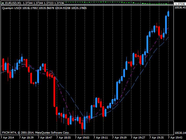 Quantum US Dollar Index Indicator