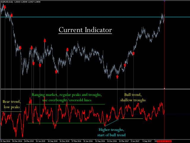 Detrended Price Oscillator SG