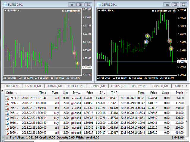 Schrodinger trading machine