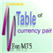 Table of currency pairs