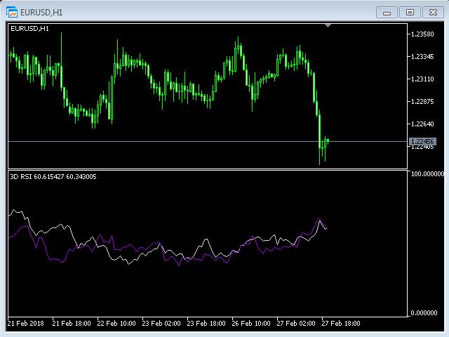 Indicator 3D