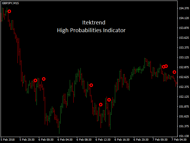 Itektrend Trend Continuation Indicator