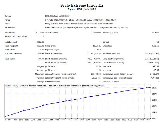 Scalp Extreme Inside Ea