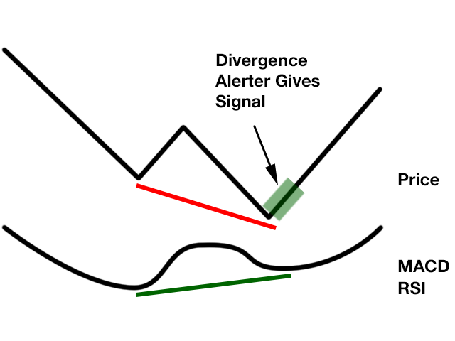 Divergence Scanner Macd Rsi 30 Pairs 8 Tf