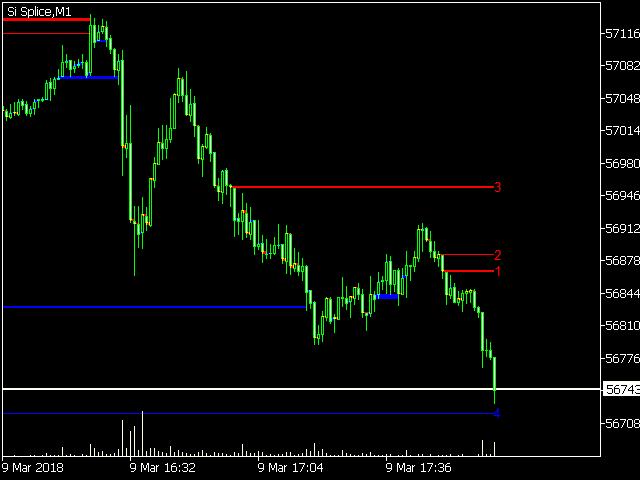 Gap on chart