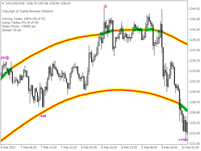 Buy the 'CAP Channel Trading' Technical Indicator for MetaTrader 4 in MetaTrader Market