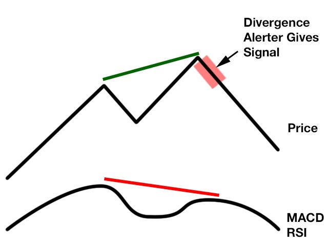 Macd Divergence Scanner