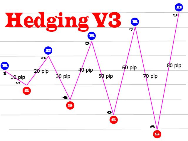 GND Magic Hedging