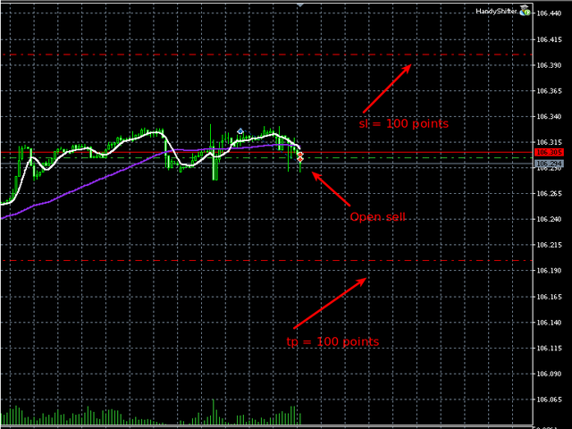 Stop loss and take profit helper by Mutabor