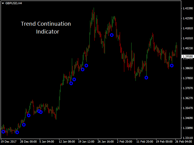 Itektrend Trend Continuation MT5 Indicator