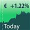 Price today one symbol