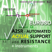 Automated Actual SR for EURUSD