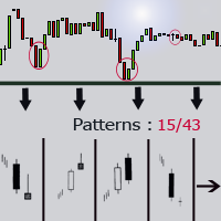 Buy the 'Candle Patterns Indicator' Technical Indicator