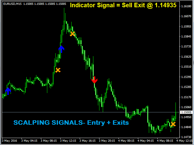 Scalping Signals