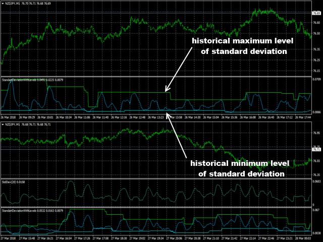 Forex deviation levels
