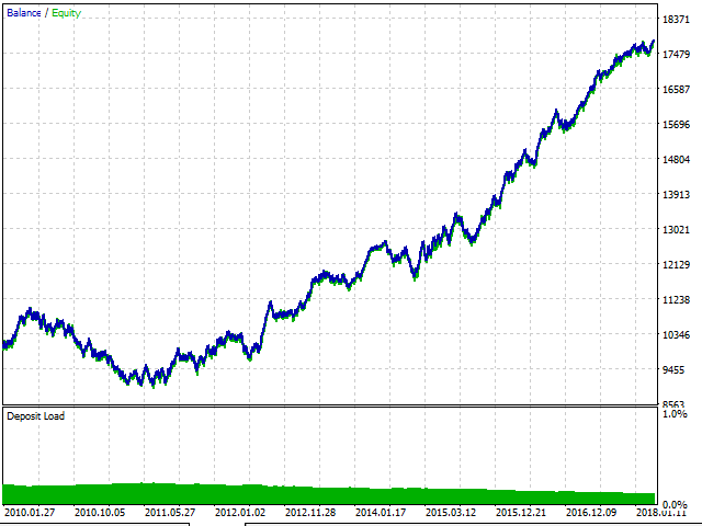 Индикатор закрытия позиции на форекс мировые индексы в реальном времени