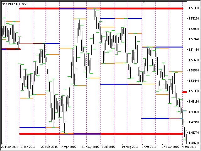 Levels of Timeframes for MT5